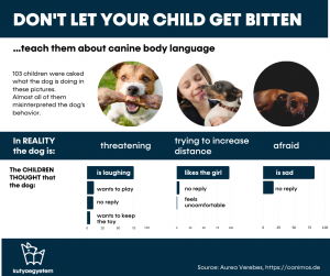 """most children misinterpret dog body language, for example take fearful body posture for """"sadness"""""""